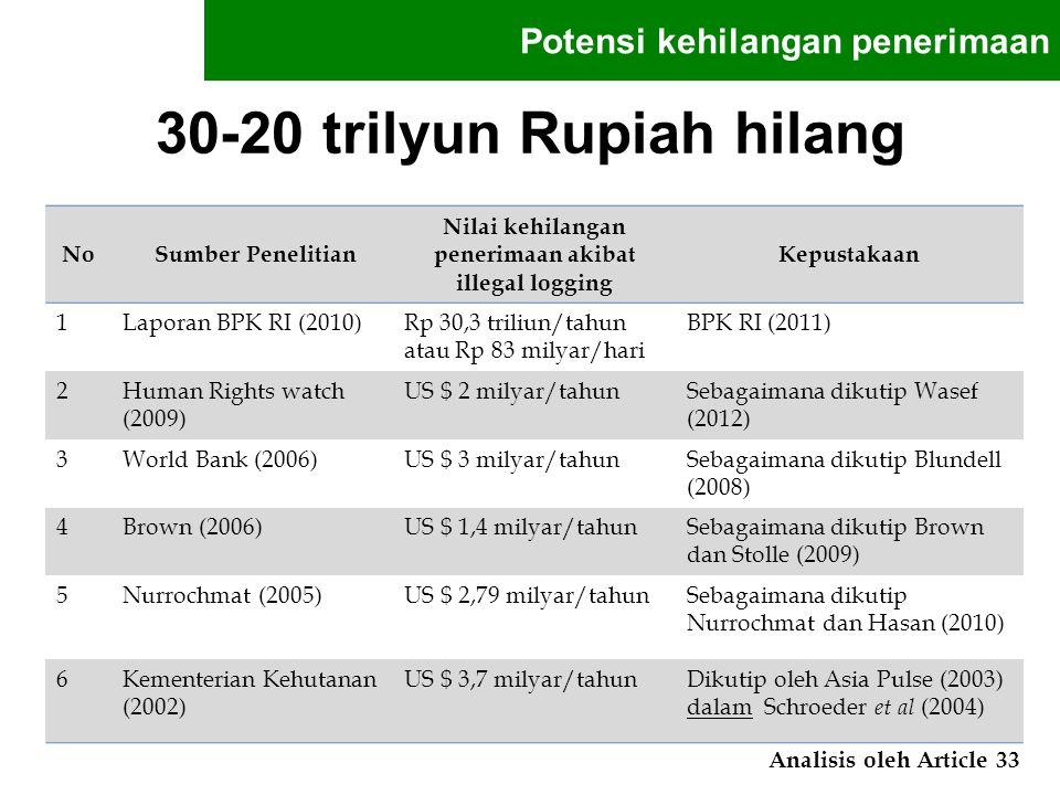 30-20 trilyun Rupiah hilang Potensi kehilangan penerimaan No Sumber Penelitian Nilai kehilangan penerimaan akibat illegal logging Kepustakaan 1Laporan