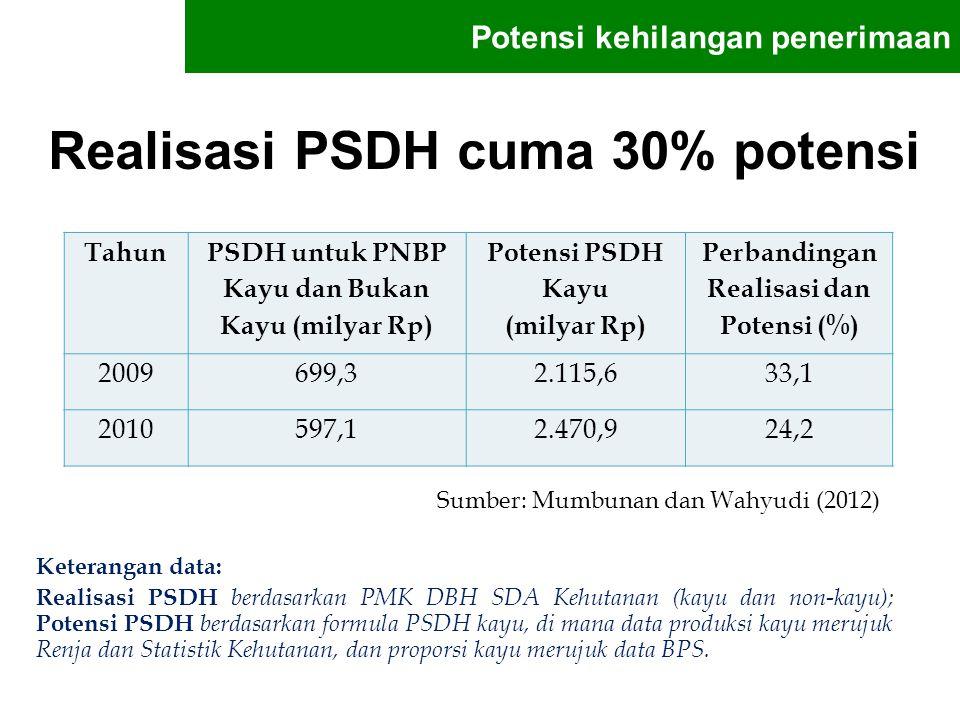 Realisasi PSDH cuma 30% potensi Potensi kehilangan penerimaan Tahun PSDH untuk PNBP Kayu dan Bukan Kayu (milyar Rp) Potensi PSDH Kayu (milyar Rp) Perb