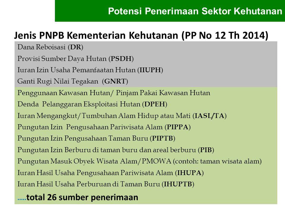 Jenis PNPB Kementerian Kehutanan (PP No 12 Th 2014) Dana Reboisasi ( DR ) Provisi Sumber Daya Hutan ( PSDH ) Iuran Izin Usaha Pemanfaatan Hutan ( IIUP