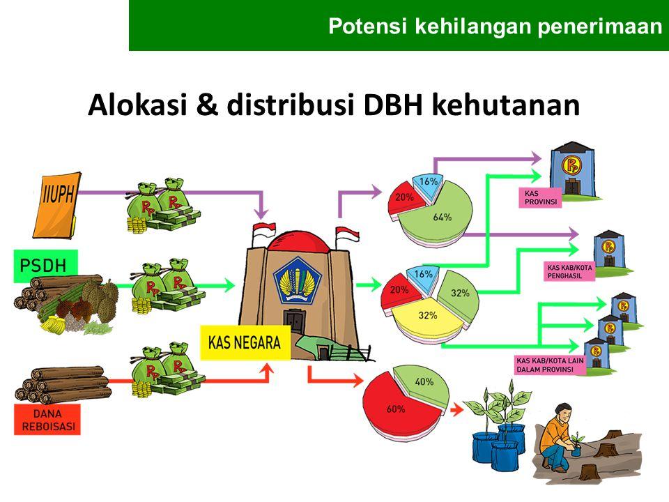 Alokasi & distribusi DBH kehutanan Potensi kehilangan penerimaan