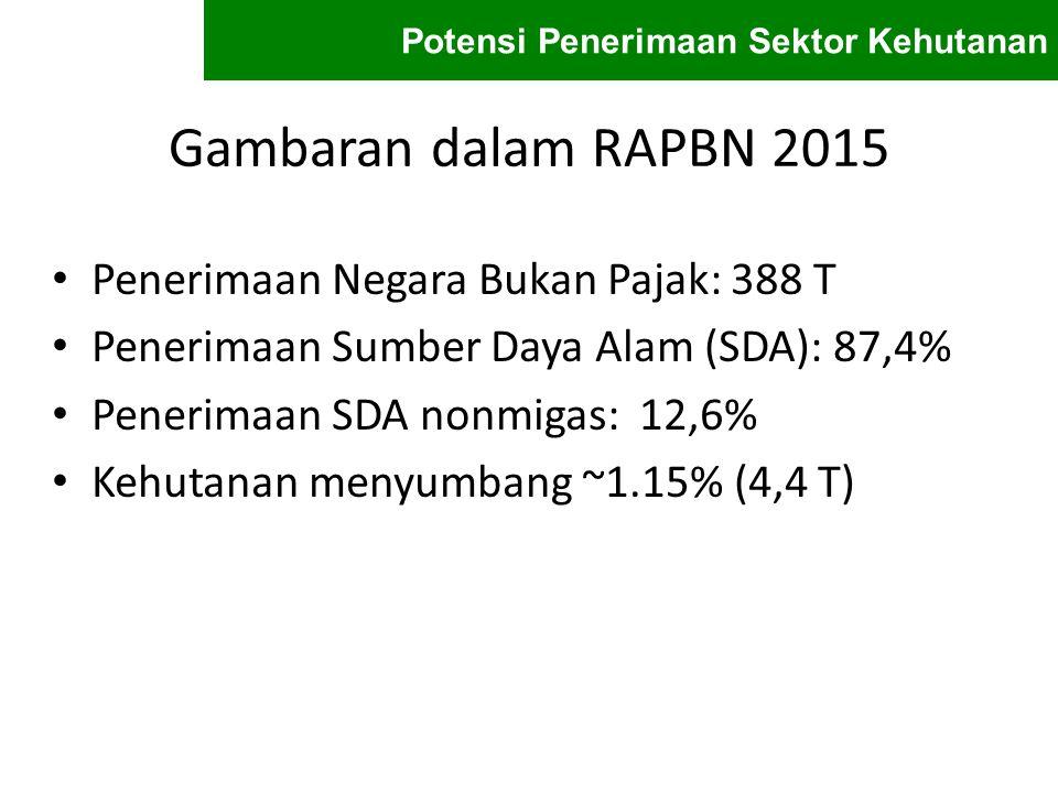 Gambaran dalam RAPBN 2015 Penerimaan Negara Bukan Pajak: 388 T Penerimaan Sumber Daya Alam (SDA): 87,4% Penerimaan SDA nonmigas: 12,6% Kehutanan menyu