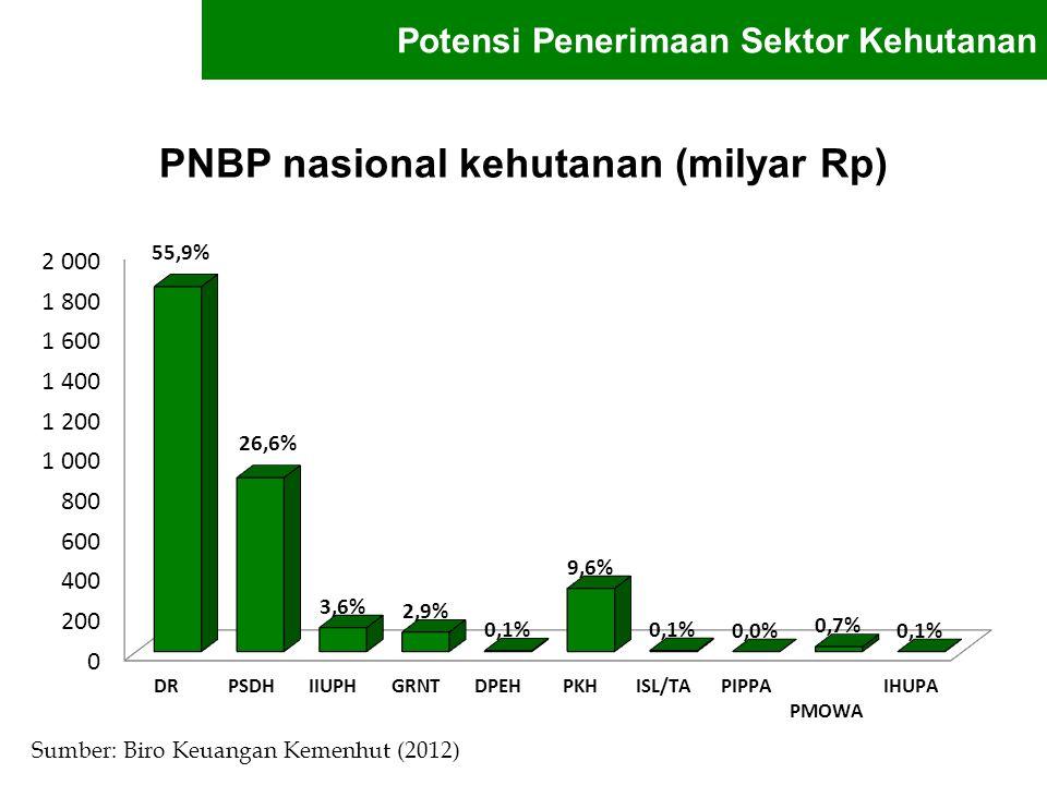 PNBP nasional kehutanan (milyar Rp) Sumber: Biro Keuangan Kemenhut (2012) Potensi Penerimaan Sektor Kehutanan
