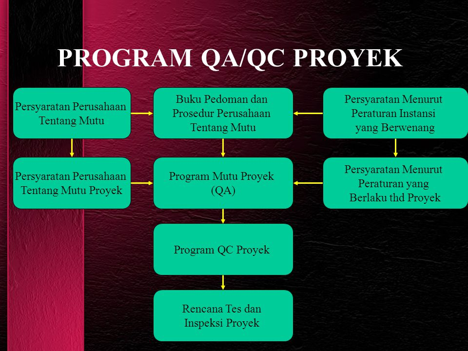 PROGRAM QA/QC PROYEK Buku Pedoman dan Prosedur Perusahaan Tentang Mutu Persyaratan Menurut Peraturan Instansi yang Berwenang Persyaratan Perusahaan Te