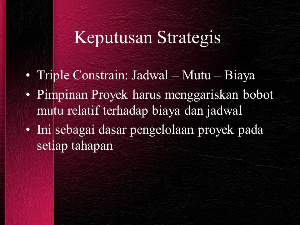 Keputusan Strategis Triple Constrain: Jadwal – Mutu – Biaya Pimpinan Proyek harus menggariskan bobot mutu relatif terhadap biaya dan jadwal Ini sebaga