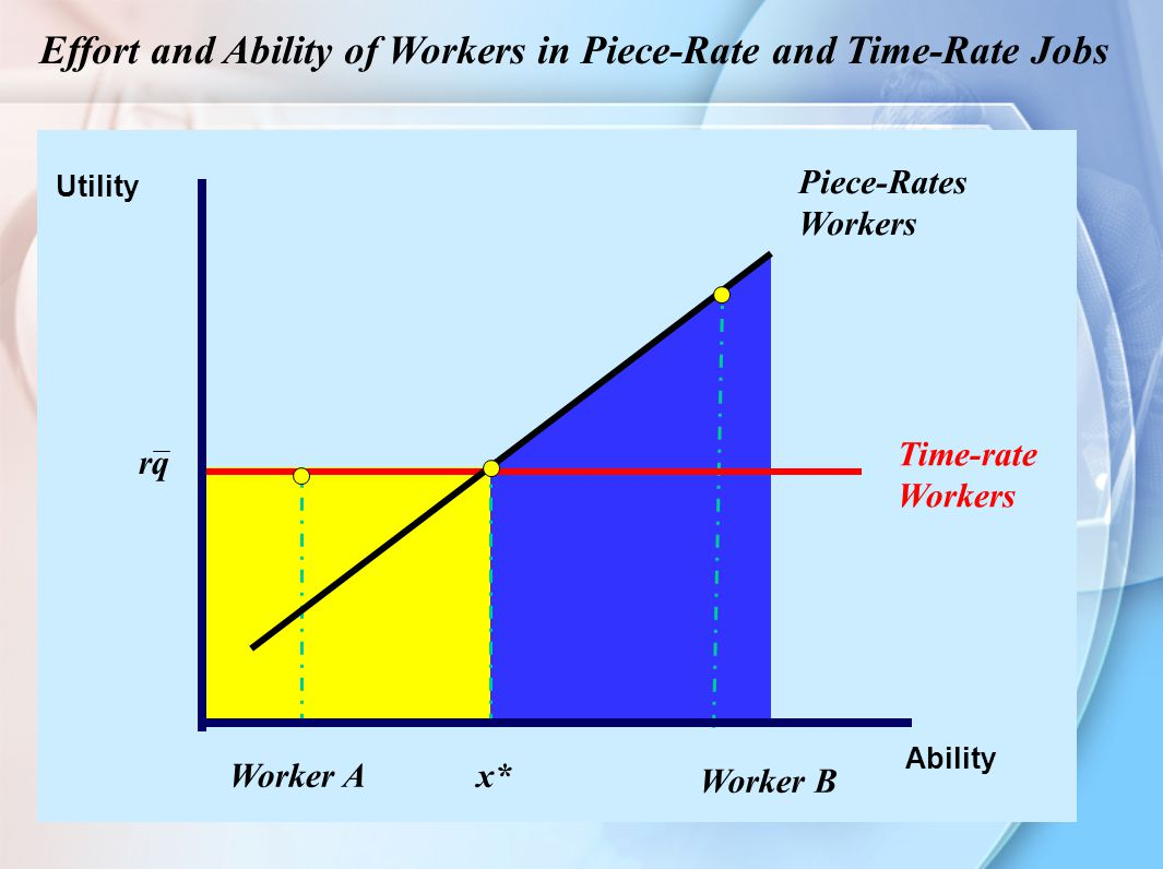 10 Effort and Ability of Workers in Piece-Rate and Time-Rate Jobs Ability Utility x* Time-rate Workers Piece-Rates Workers Worker B Worker A rq