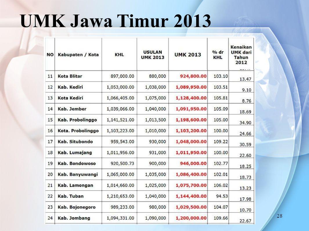 UMK Jawa Timur 2013 28