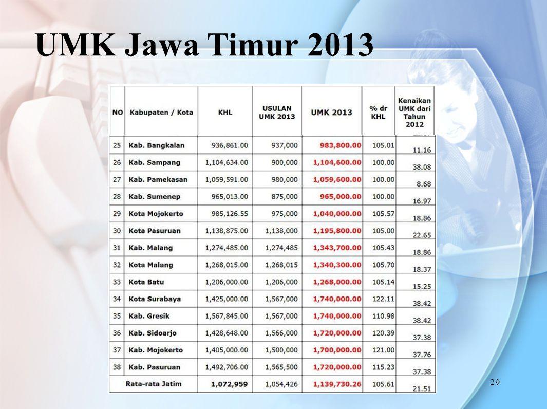 UMK Jawa Timur 2013 29