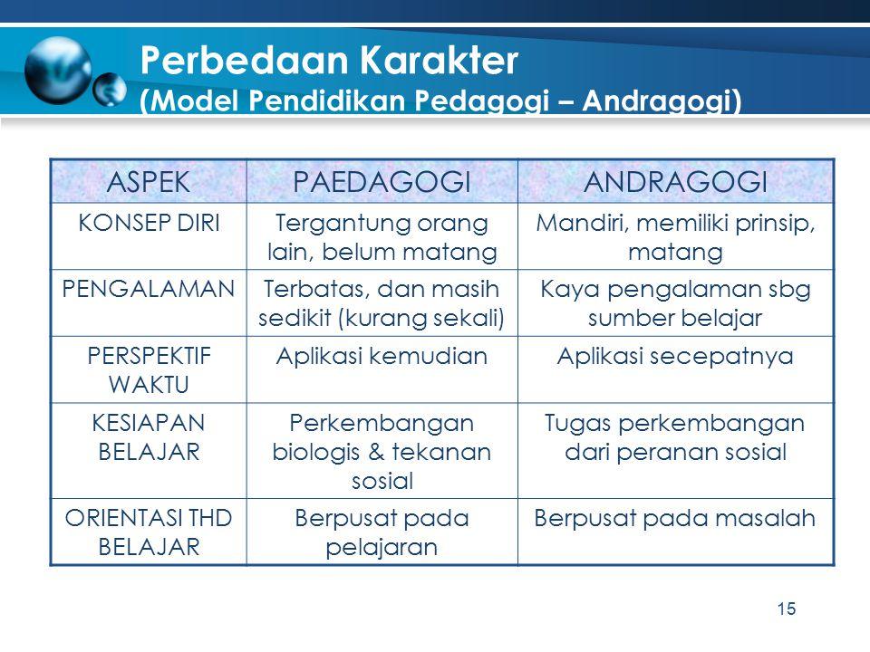 Perbedaan Karakter (Model Pendidikan Pedagogi – Andragogi) ASPEKPAEDAGOGIANDRAGOGI KONSEP DIRITergantung orang lain, belum matang Mandiri, memiliki pr