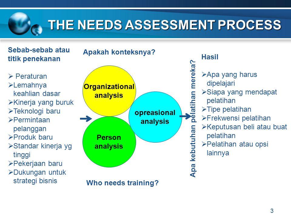 3 THE NEEDS ASSESSMENT PROCESS THE NEEDS ASSESSMENT PROCESS Sebab-sebab atau titik penekanan  Peraturan  Lemahnya keahlian dasar  Kinerja yang buru