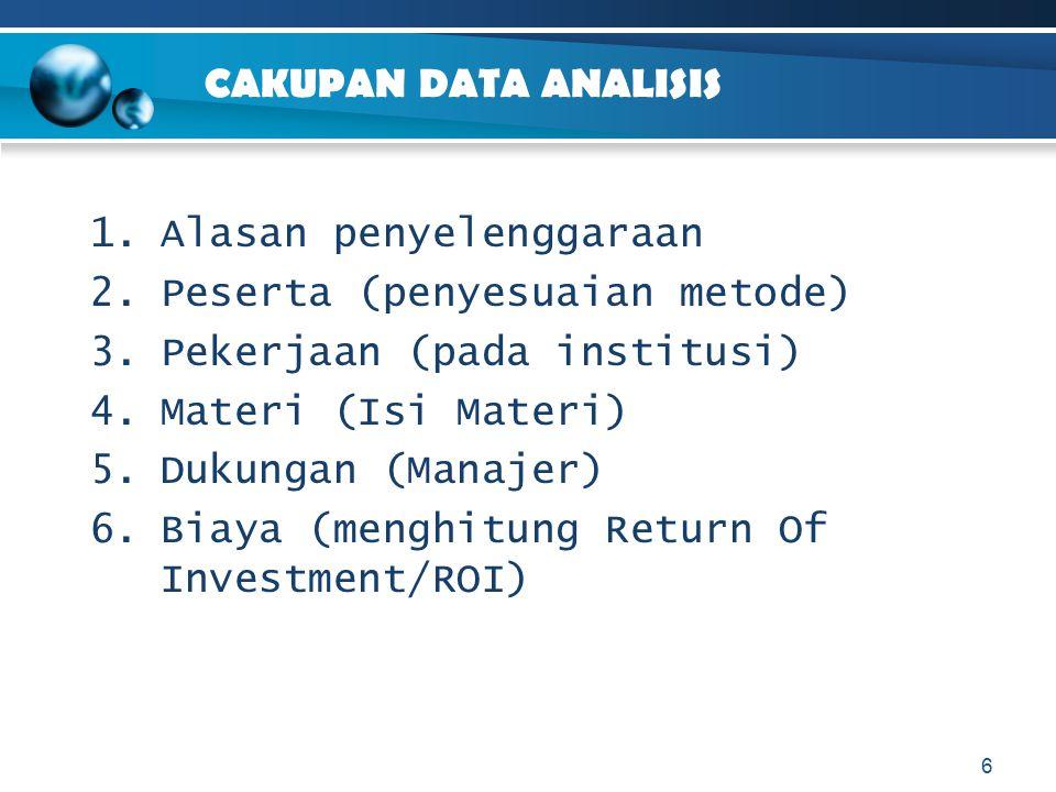 CAKUPAN DATA ANALISIS 1.Alasan penyelenggaraan 2.Peserta (penyesuaian metode) 3.Pekerjaan (pada institusi) 4.Materi (Isi Materi) 5.Dukungan (Manajer)