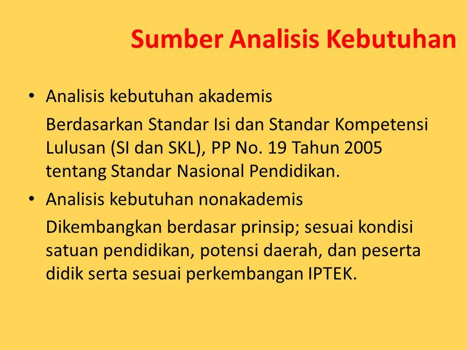 Sumber Analisis Kebutuhan Analisis kebutuhan akademis Berdasarkan Standar Isi dan Standar Kompetensi Lulusan (SI dan SKL), PP No. 19 Tahun 2005 tentan