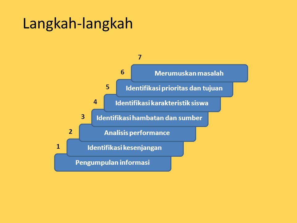 Langkah-langkah Pengumpulan informasi Identifikasi kesenjangan Analisis performance Identifikasi hambatan dan sumber Identifikasi karakteristik siswa