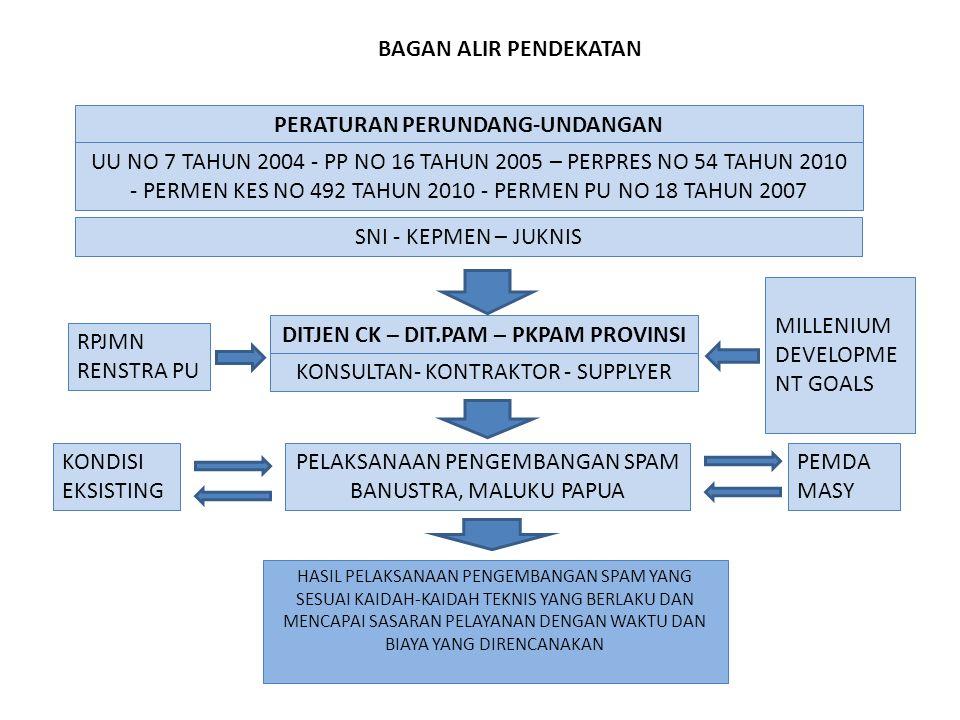 DIAGRAM ALIR METODE PELAKSANAAN KEGIATAN MAJEMENTIM PUSATTIM PROVINSI PERSIAPAN 1.KANTOR DAN SARANA KERJA 2.MOBILISASI TENAGA AKHLI DAN PENUNJANG 3.ADMINISTRASI KONTRAK 4.0PERASIONAL 5.KUNJUNGAN LAPANGAN 6.KONSOLIDASI DENGAN PEMBERI KERJA MENYIAPKAN PELATIHAN ASISTEN ENGINEER INVENTARISASI PEMB 2013 INVENTARISASI PEMB 2014 MENYIAPKAN BUKU PEDOMAN :  PERATURAN PERUNDANG-UNDANGAN  FORMAT LAPORAN MINGGUAN & KHUSUS  DATA PEMBANGUNAN ANALISIS INDIKASI PERMASALAHAN EVALUASI DAN ALTERNATIF SOLUSI MEMPELAJARI DOKUMEN PEKERJAAN DAN KUNJUNGAN LAPANGAN LAPORAN MINGGUAN DAN LAPORAN KHUSUS PENERAPAN ALTERNATIF SOLUSI DAN KUNJUNGAN LAPANGAN ARAHAN/BIMBINGAN TEKNIS KEPADA MANAJEMEN DAN KONSULTAN SUPERVISI KOORDINASI DENGAN SATKER DAN INSTANSI TERKAIT PEMANTUAN FUNGSIONALISASI SPAM 2010 - 2011 LAPORAN PERIODIK/KHUSUS TERWUJUDNYA PEMBANGUNAN SPAM TEPAT MUTU TEMPAT WAKTU DAN TEPAT BIAYA TERWUJUDNYA PELAYANAN AIR MINUM LAPORAN PENDAHULUAN LAPORAN BULANAN WORKSHOP LAPORAN DRAFT FINAL LAPORAN FINAL LAPORAN KHUSUS
