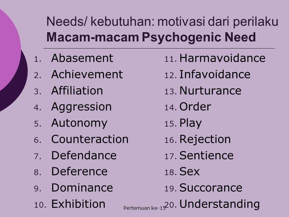 Pertemuan ke-15 Needs/ kebutuhan: motivasi dari perilaku Macam-macam Psychogenic Need 1. Abasement 2. Achievement 3. Affiliation 4. Aggression 5. Auto
