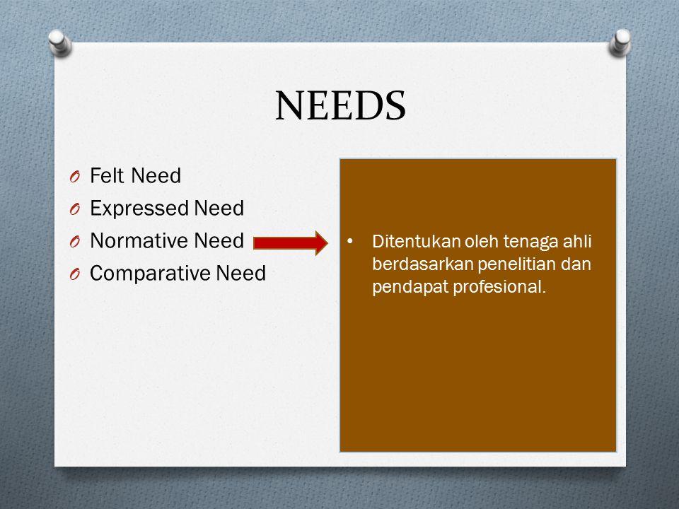 NEEDS O Felt Need O Expressed Need O Normative Need O Comparative Need Ditentukan oleh tenaga ahli berdasarkan penelitian dan pendapat profesional.