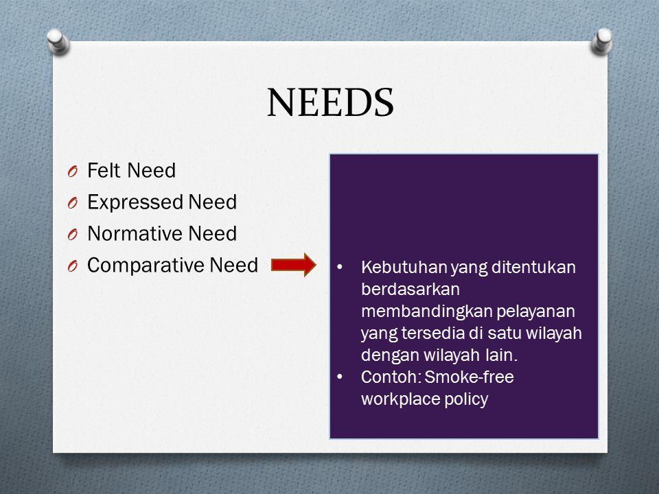 NEEDS O Felt Need O Expressed Need O Normative Need O Comparative Need Kebutuhan yang ditentukan berdasarkan membandingkan pelayanan yang tersedia di