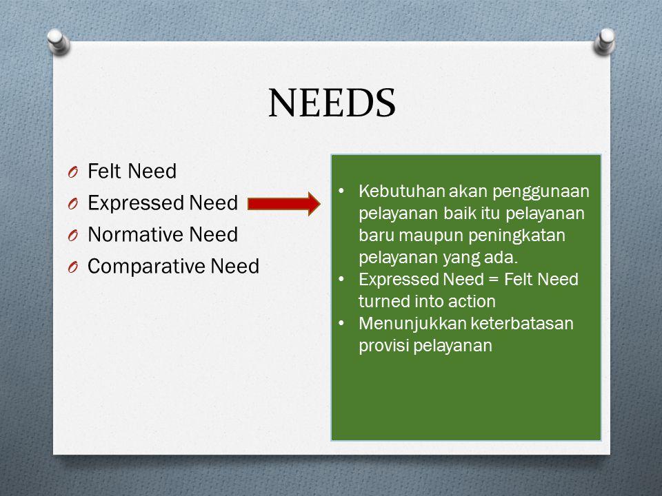 NEEDS O Felt Need O Expressed Need O Normative Need O Comparative Need Kebutuhan akan penggunaan pelayanan baik itu pelayanan baru maupun peningkatan