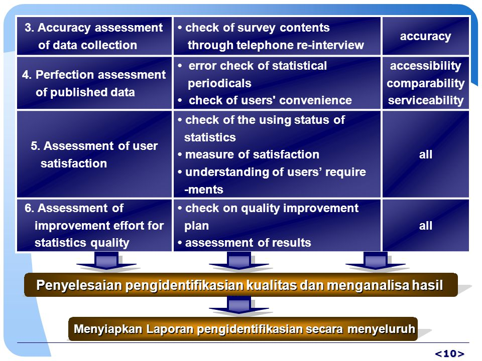 3. Accuracy assessment of data collection check of survey contents through telephone re-interview accuracy 4. Perfection assessment of published data