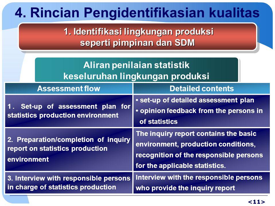 4. Rincian Pengidentifikasian kualitas 1. Identifikasi lingkungan produksi 1. Identifikasi lingkungan produksi seperti pimpinan dan SDM 1. Identifikas