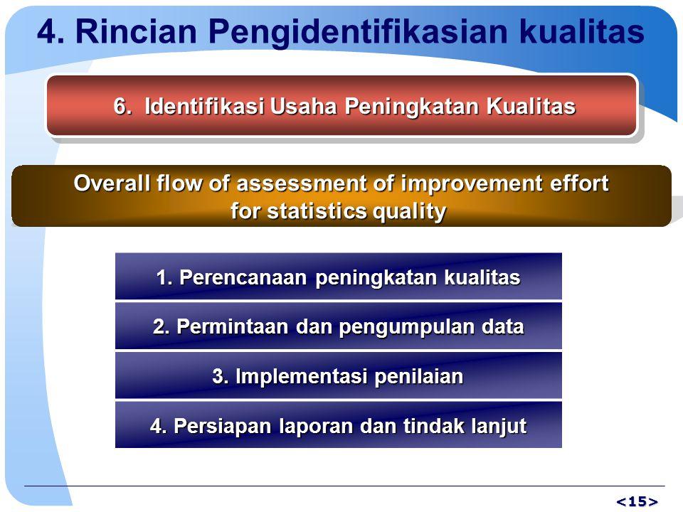 4. Rincian Pengidentifikasian kualitas 6. Identifikasi Usaha Peningkatan Kualitas 6.