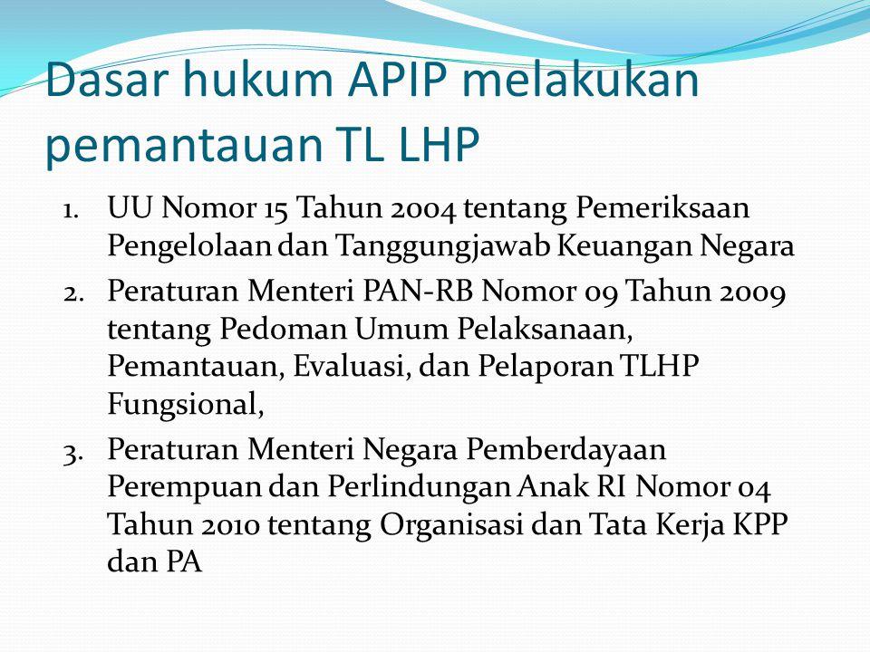 Dasar hukum APIP melakukan pemantauan TL LHP 1. UU Nomor 15 Tahun 2004 tentang Pemeriksaan Pengelolaan dan Tanggungjawab Keuangan Negara 2. Peraturan