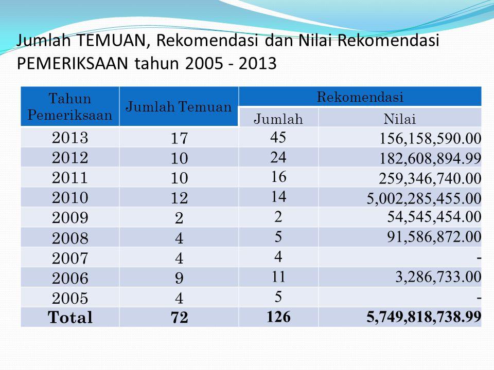 Jumlah TEMUAN, Rekomendasi dan Nilai Rekomendasi PEMERIKSAAN tahun 2005 - 2013 Tahun Pemeriksaan Jumlah Temuan Rekomendasi JumlahNilai 2013 17 45 156,