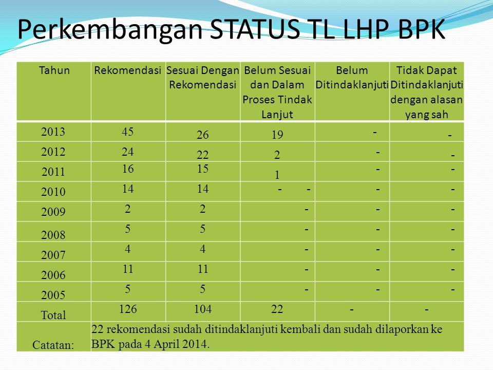 Perkembangan STATUS TL LHP BPK TahunRekomendasiSesuai Dengan Rekomendasi Belum Sesuai dan Dalam Proses Tindak Lanjut Belum Ditindaklanjuti Tidak Dapat