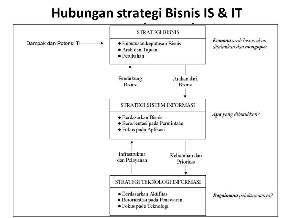 Hubungan strategi Bisnis IS & IT
