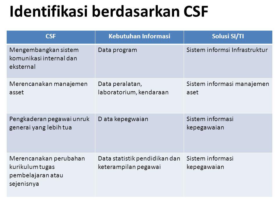 Identifikasi berdasarkan CSF CSFKebutuhan InformasiSolusi SI/TI Mengembangkan sistem komunikasi internal dan eksternal Data programSistem informsi Inf