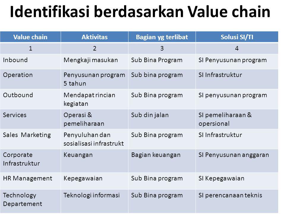Identifikasi berdasarkan Value chain Value chainAktivitasBagian yg terlibatSolusi SI/TI 1234 InboundMengkaji masukanSub Bina ProgramSI Penyusunan prog