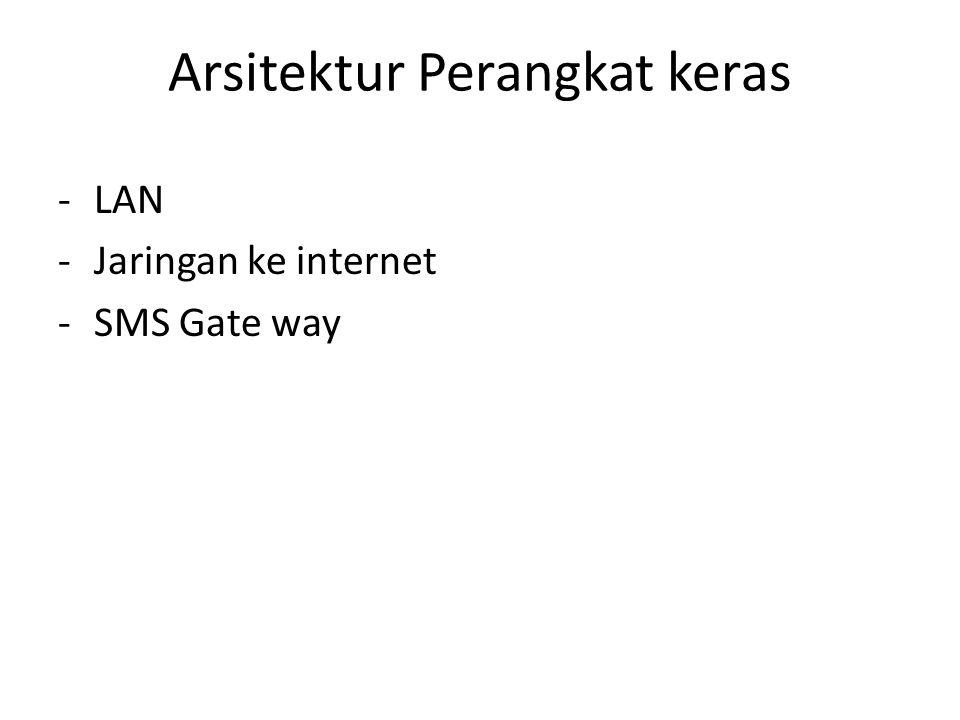 Arsitektur Perangkat keras -LAN -Jaringan ke internet -SMS Gate way