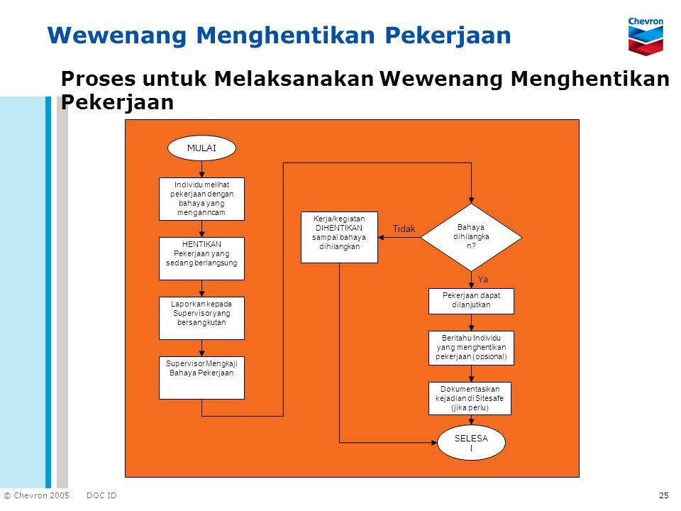 DOC ID © Chevron 2005 25 Proses untuk Melaksanakan Wewenang Menghentikan Pekerjaan Ya Tidak Individu melihat pekerjaan dengan bahaya yang menganncam H