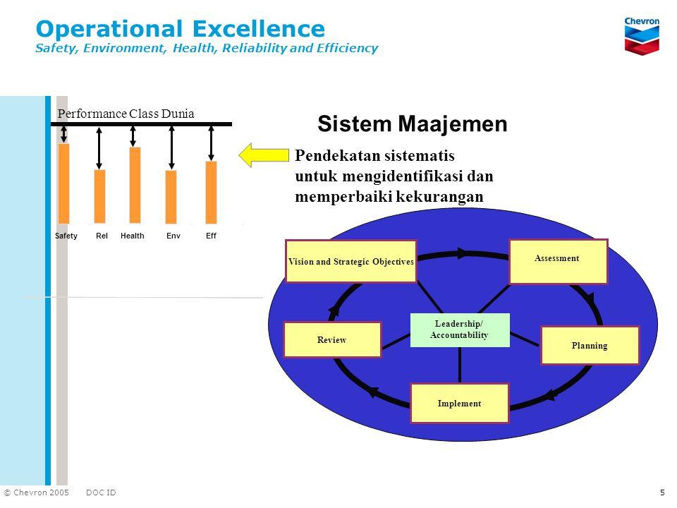 DOC ID © Chevron 2005 5 Pendekatan sistematis untuk mengidentifikasi dan memperbaiki kekurangan Assessment Planning Review Implement Leadership/ Accou