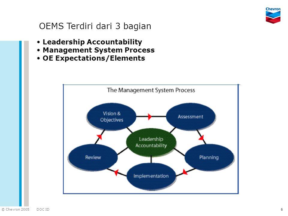 DOC ID © Chevron 2005 6 OEMS Terdiri dari 3 bagian Leadership Accountability Management System Process OE Expectations/Elements