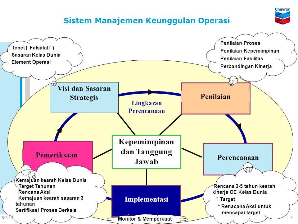 DOC ID © Chevron 2005 7 Sistem Manajemen Keunggulan Operasi Visi dan Sasaran Strategis Penilaian PerencanaanPemeriksaan Implementasi Kepemimpinan dan