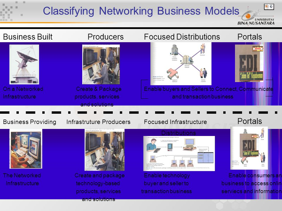 12 Classifying Networking Business Models Business BuiltProducersFocused Distributions Portals On a Networked Create & PackageEnable buyers and Sellers to Connect, Communicate Infrastructure products, servicesand transaction business and solutions Business Providing Infrastruture Producers Focused Infrastructure Portals Distributions The Networked Create and packageEnable technologyEnable consumers and Infrastructure technology-based buyer and seller to business to access online products, services transaction business serviecs and information and solutions