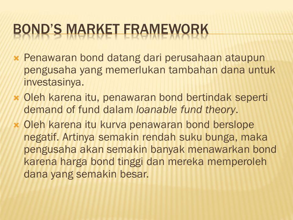 Penawaran bond datang dari perusahaan ataupun pengusaha yang memerlukan tambahan dana untuk investasinya.  Oleh karena itu, penawaran bond bertinda