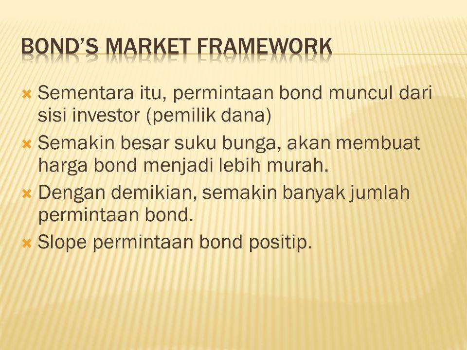  Sementara itu, permintaan bond muncul dari sisi investor (pemilik dana)  Semakin besar suku bunga, akan membuat harga bond menjadi lebih murah.