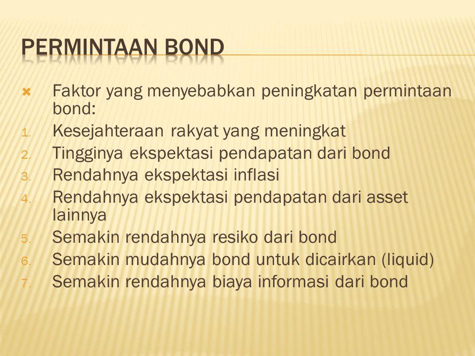  Faktor yang menyebabkan peningkatan permintaan bond: 1. Kesejahteraan rakyat yang meningkat 2. Tingginya ekspektasi pendapatan dari bond 3. Rendahny