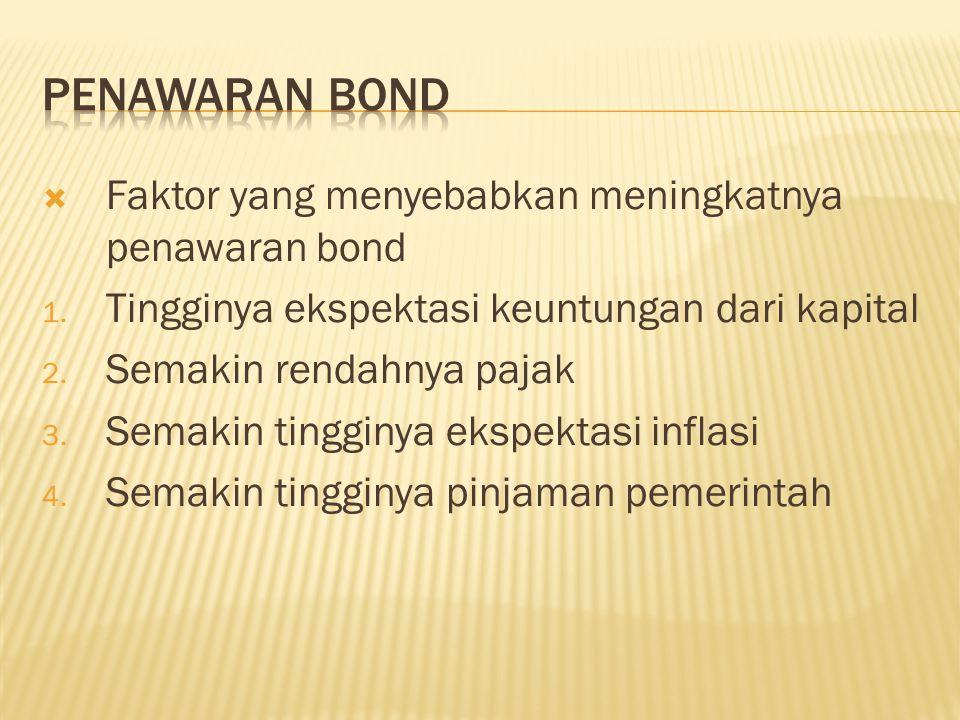  Faktor yang menyebabkan meningkatnya penawaran bond 1. Tingginya ekspektasi keuntungan dari kapital 2. Semakin rendahnya pajak 3. Semakin tingginya