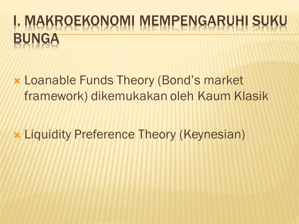  Loanable Funds Theory (Bond's market framework) dikemukakan oleh Kaum Klasik  Liquidity Preference Theory (Keynesian)