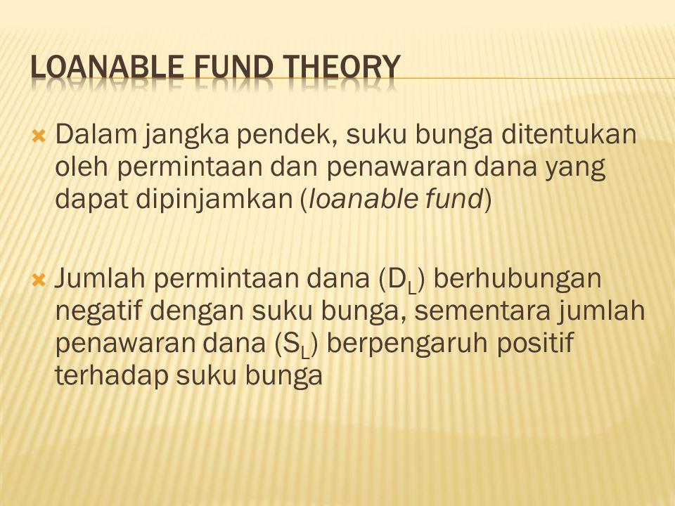  Dalam jangka pendek, suku bunga ditentukan oleh permintaan dan penawaran dana yang dapat dipinjamkan (loanable fund)  Jumlah permintaan dana (D L )