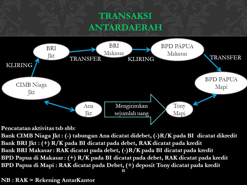 15 TRANSAKSI ANTARDAERAH Pencatatan aktivitas tsb sbb: Bank CIMB Niaga Jkt : (-) tabungan Ana dicatat didebet, (-)R/K pada BI dicatat dikredit Bank BR