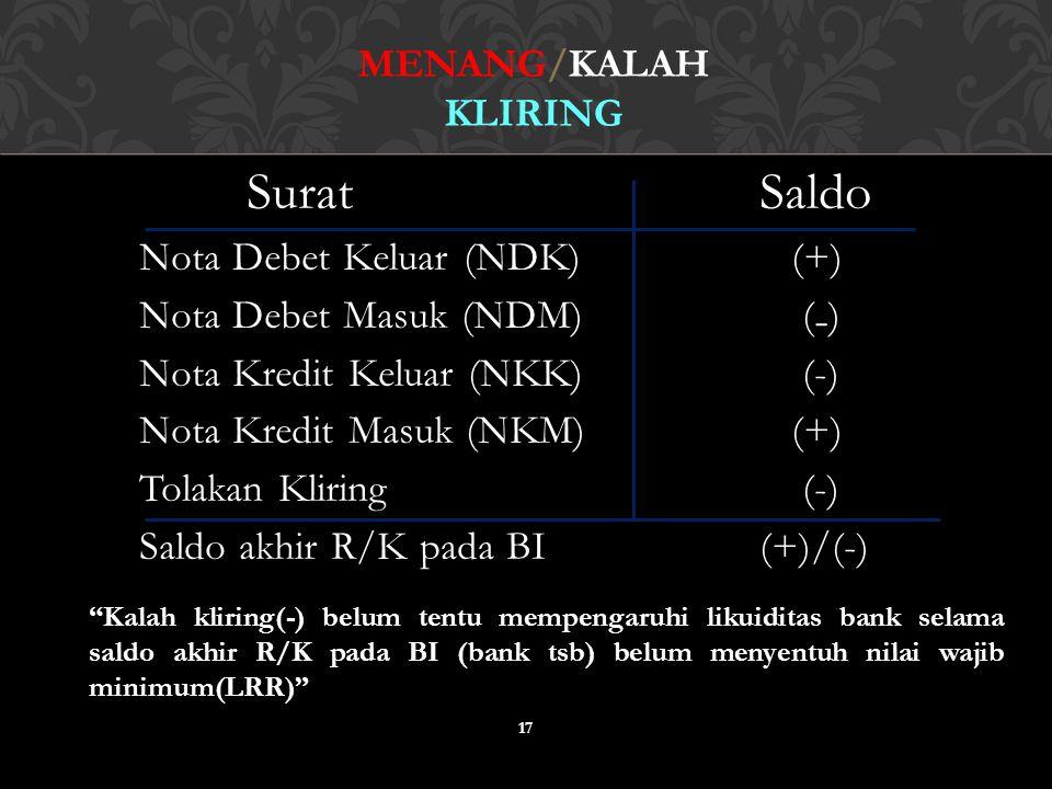 Surat Saldo Nota Debet Keluar (NDK) (+) Nota Debet Masuk (NDM) ( ₋ ) Nota Kredit Keluar (NKK) (-) Nota Kredit Masuk (NKM) (+) Tolakan Kliring (-) Sald