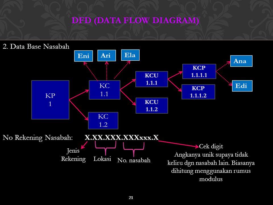 2. Data Base Nasabah No Rekening Nasabah:X.XX.XXX.XXXxxx.X DFD (DATA FLOW DIAGRAM) 21 Jenis Rekening Lokasi No. nasabah Cek digit Angkanya unik supaya