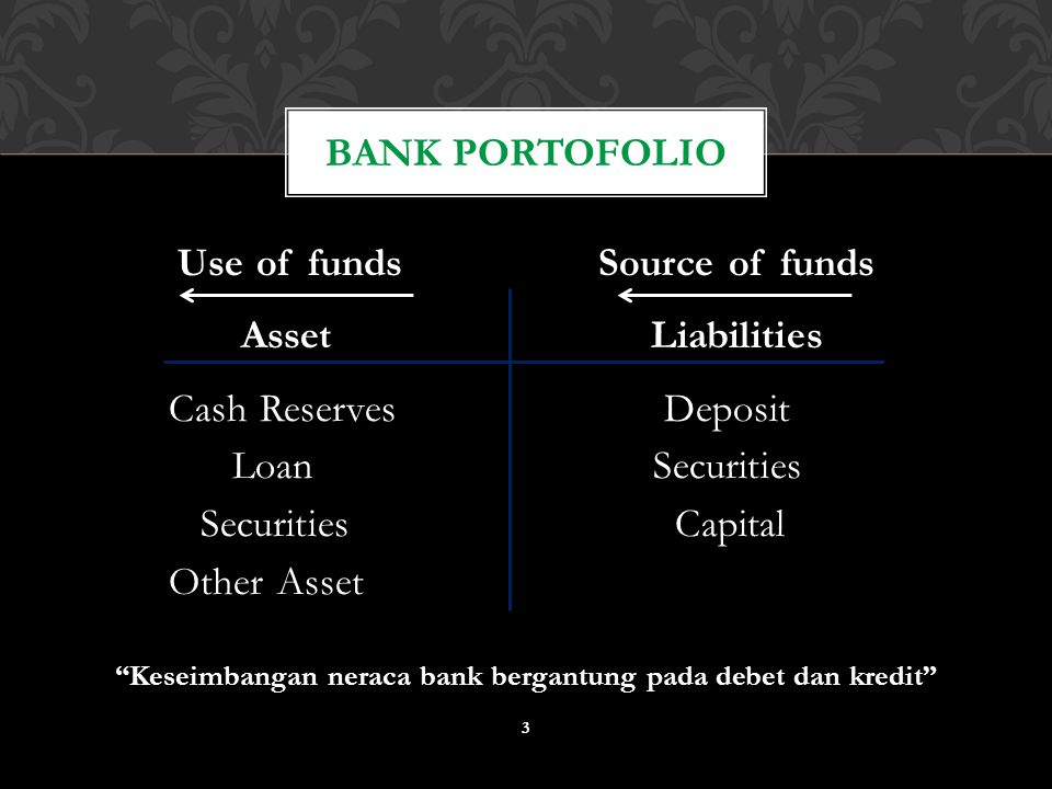 "Use of fundsSource of funds AssetLiabilities Cash Reserves Deposit Loan Securities Securities Capital Other Asset ""Keseimbangan neraca bank bergantung"