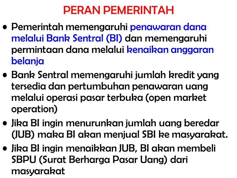 PERAN PEMERINTAH Pemerintah memengaruhi penawaran dana melalui Bank Sentral (BI) dan memengaruhi permintaan dana melalui kenaikan anggaran belanja Ban