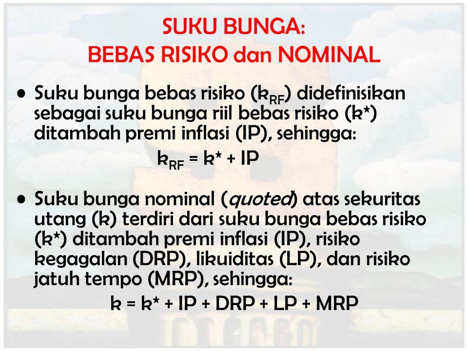 SUKU BUNGA: BEBAS RISIKO dan NOMINAL Suku bunga bebas risiko (k RF ) didefinisikan sebagai suku bunga riil bebas risiko (k*) ditambah premi inflasi (I