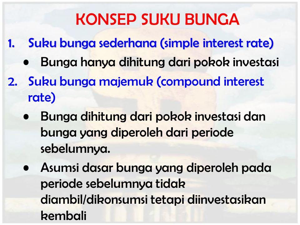 KONSEP SUKU BUNGA 1.Suku bunga sederhana (simple interest rate) Bunga hanya dihitung dari pokok investasi 2.Suku bunga majemuk (compound interest rate