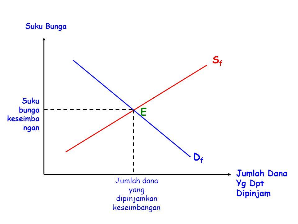 S f  kurva penawaran untuk loanable funds  memiliki kemiringan (slope) positif D f  kurva permintaan untuk loanable funds  memiliki kemiringan (slope) negatif